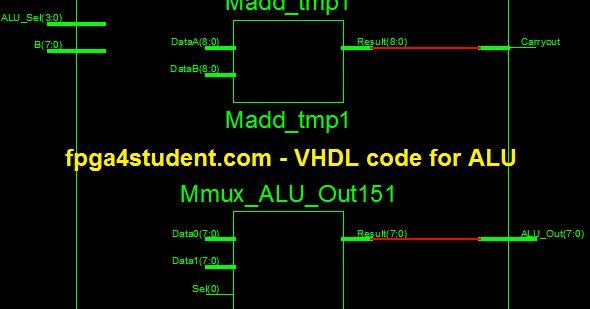 VHDL ALU, alu vhdl, vhdl code for alu, alu in vhdl, alu vhdl project