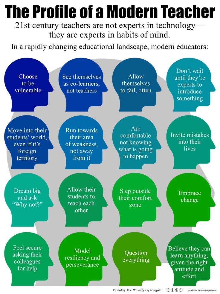 """The Profile of a Modern Teacher"""