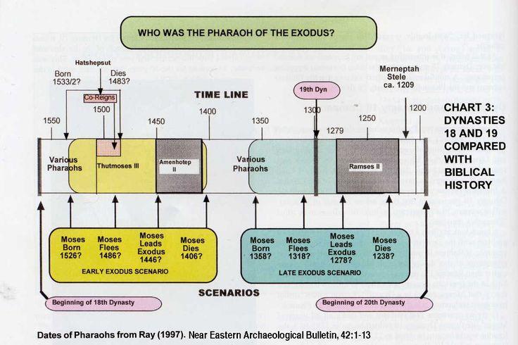 Exodus Bible Timeline Charts Chronology   Bible ...