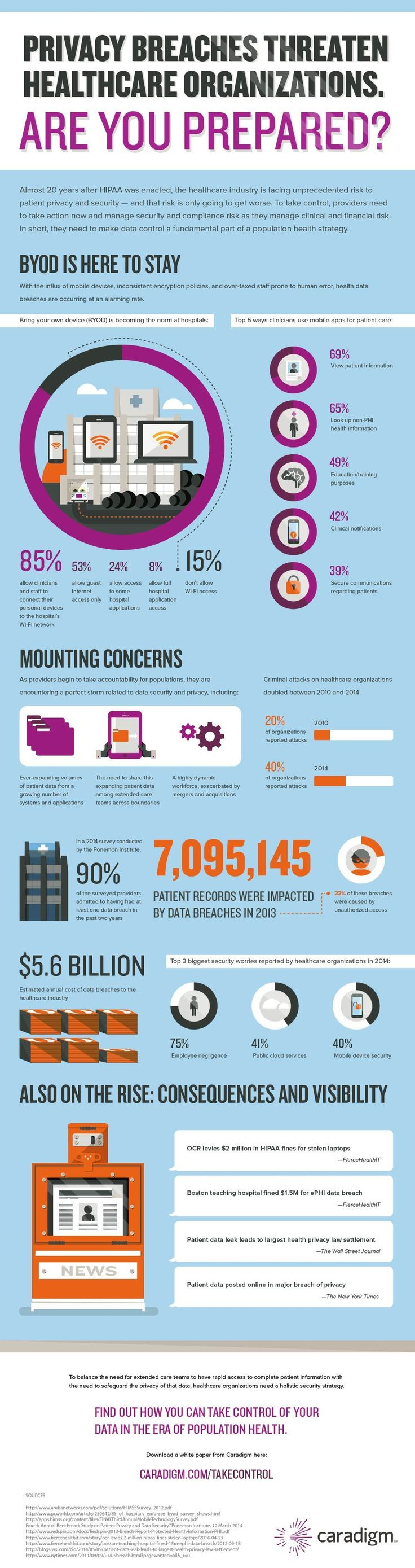 Caradigm infographic illustrates how providers must make data security a fundamental part of their population health management strategy.
