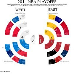 The outcome of the NBA playoffs with a comparison to the regular season results.