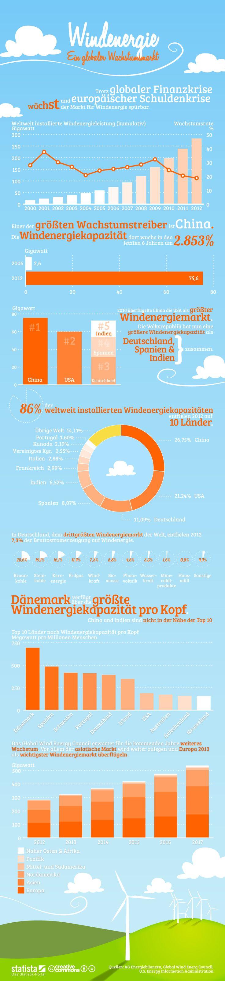 Infografik: Windenergie  Daten zur Entwicklung des globalen Marktes für Windendergie. #statista #infografik