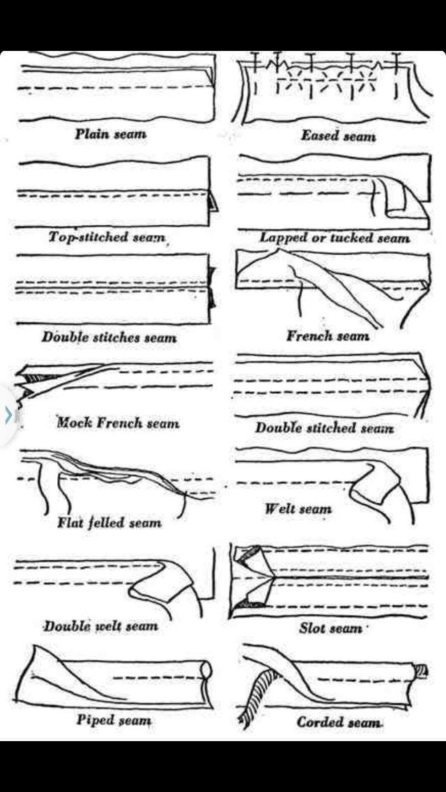Types of seams