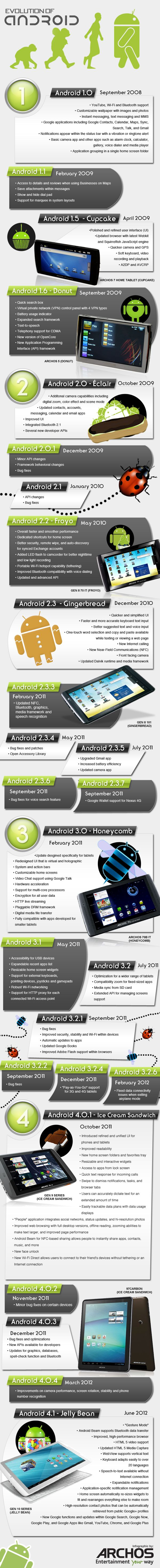 Evolution of Android #infographic