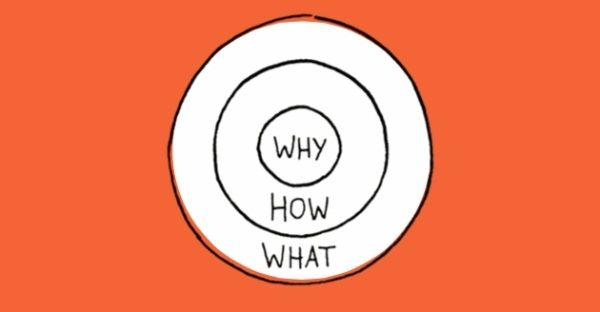 Marketing Strategy - How to Apply the 'Golden Circle' to Your Marketing and Performance Measurement : MarketingProfs Article