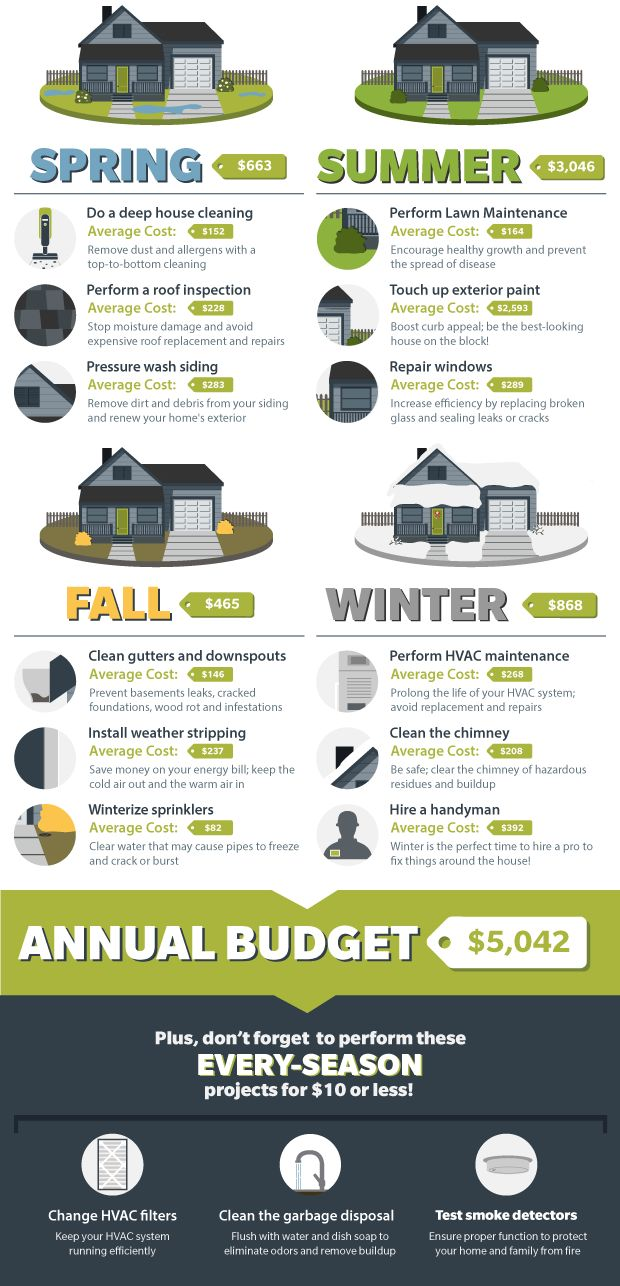 Budgeting for 2016 #Maintenance: Keep your #home in shape year-round with this checklist