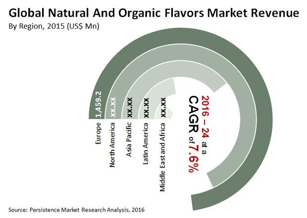 Natural and Organic Flavors Market Global Key Players Givaudan S.A., International flavors & Fragrances Inc., Firmenich SA, Symrise AG, Takasago International Corporation, Sensient Technologies Corporation, and Others