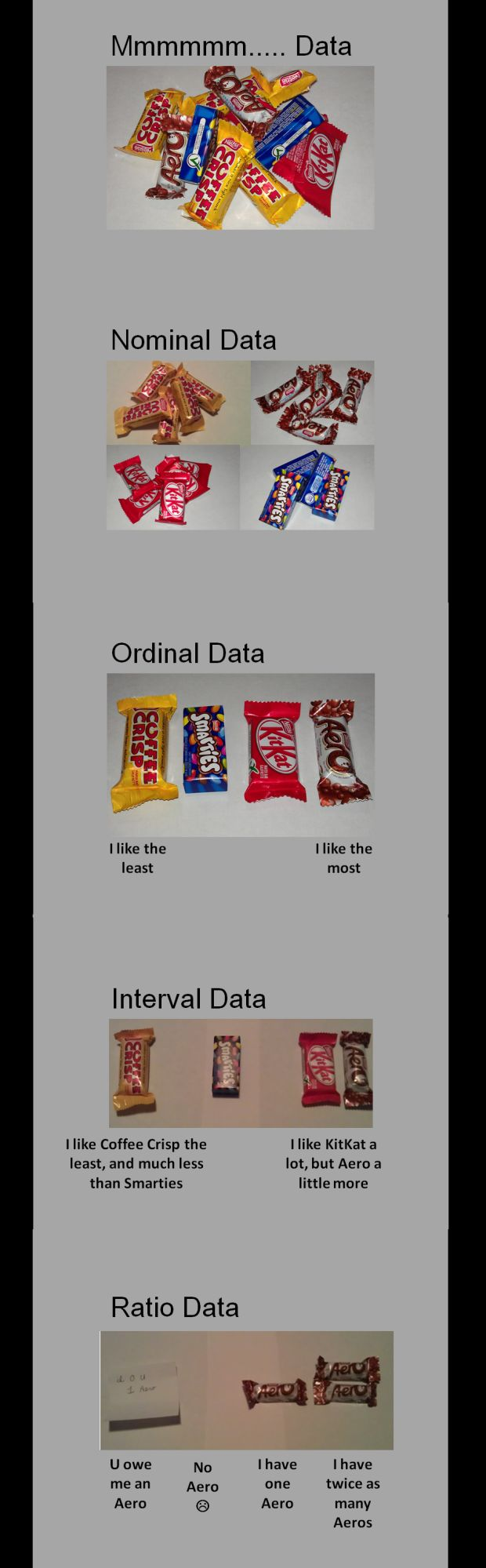 Nominal Ordinal Interval Ratio Data (but not great for Interval)