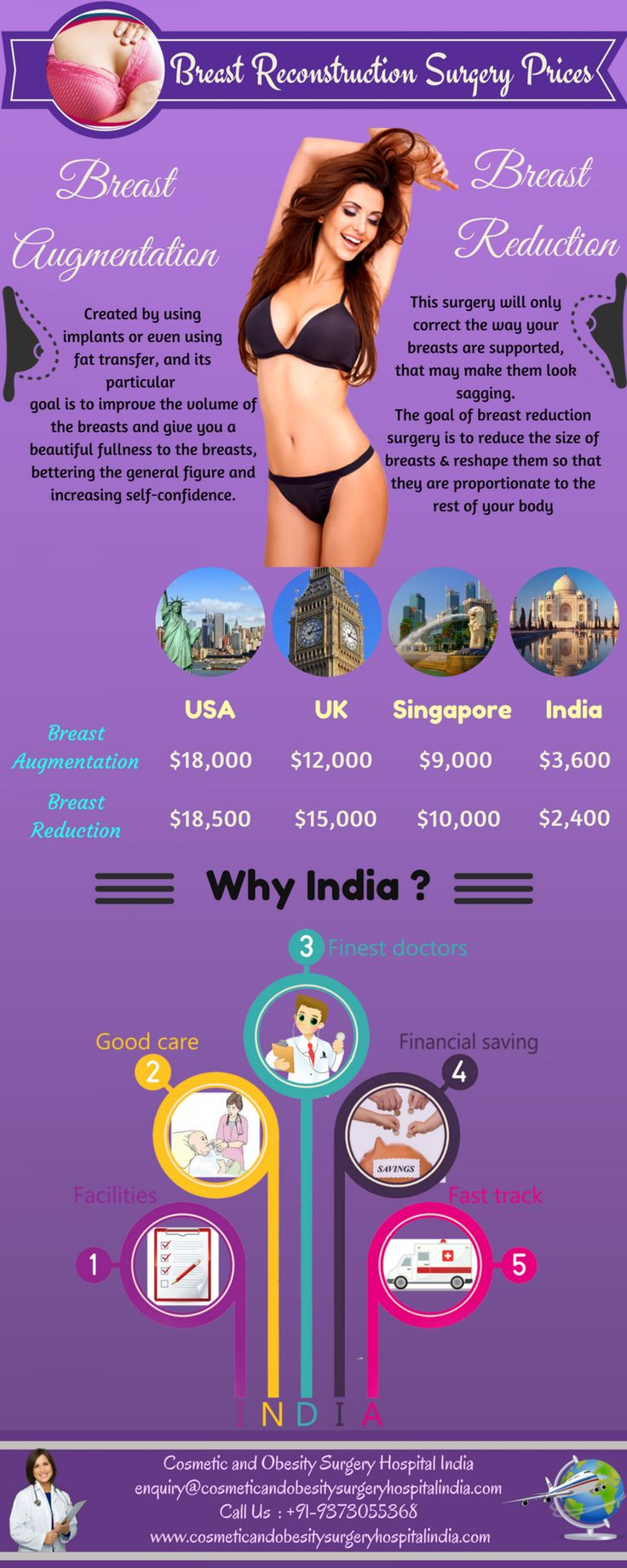 Breast Augmentation & Breast Reduction Surgery Prices in India : All you Need to Know Infographic