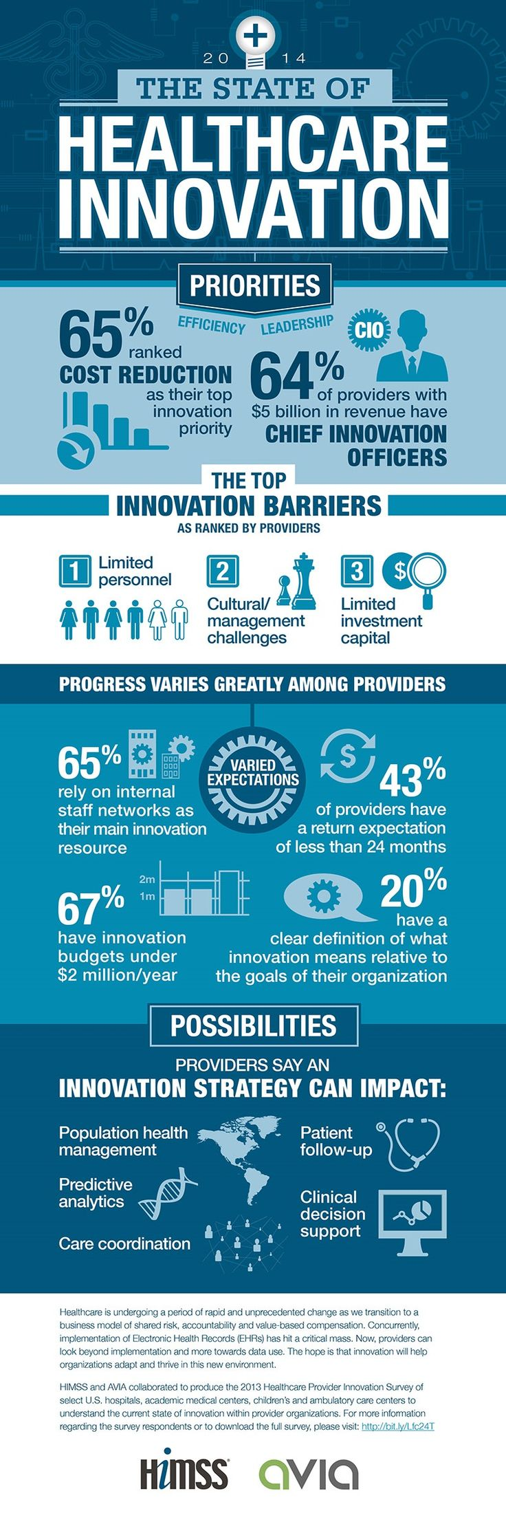 HIMSS: The State of Healthcare Innovation 2014 Infographic | New Visions Healthcare Blog #HIMSS #healthcare #technology #mHealth #eHealth - www.healthcoverageally.com