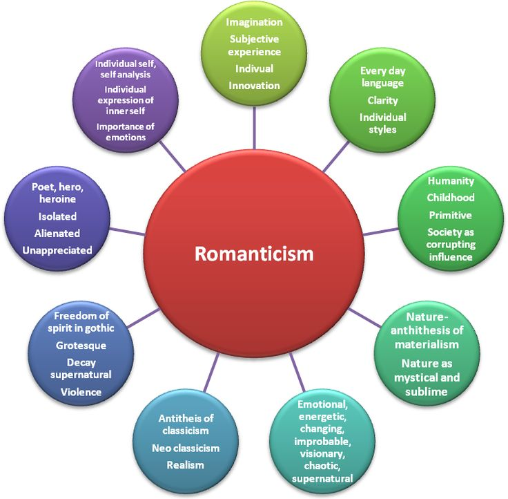 english romanticism and its characteristics Romanticism was a type of reaction to neoclassicism, in that romantic artists found the rational, mathematical, reasoned elements of classical art (ie: the art of ancient greece and rome, by way of the renaissance) to confining not that they didn't borrow heavily from it when it came to things like perspective, proportions, and symmetry.