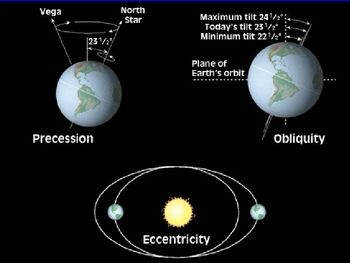 16 slide Presentation - explains Milankovitch Cycles. Could be used for a HS Earth Science Class or a College Freshman class. Goeas along with my lesson on Milankovitch Cycles & the Ice Age.