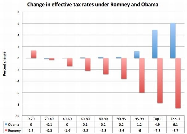 """Romney's and Obama's tax plans, in one chart"" (via Washington Post)"