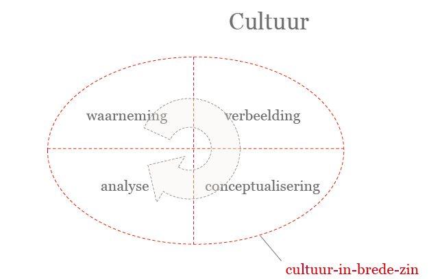 Cultuur Van Heusden vaardigheden