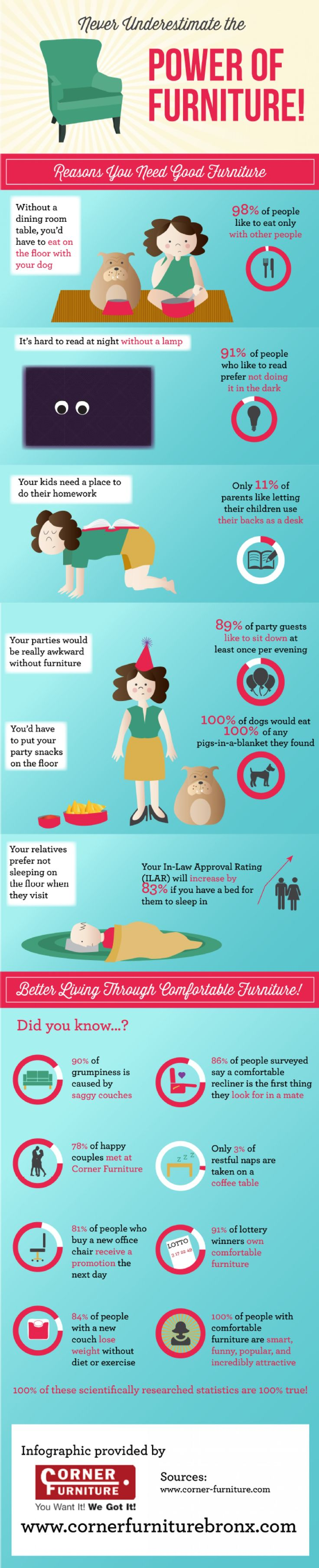 Never Underestimate the Power of Furniture! Infographic | Interesting way of viewing how important is furniture to our life. Courtesy of Corner Furniture