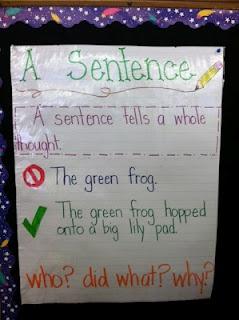 A sentence is anchor chart