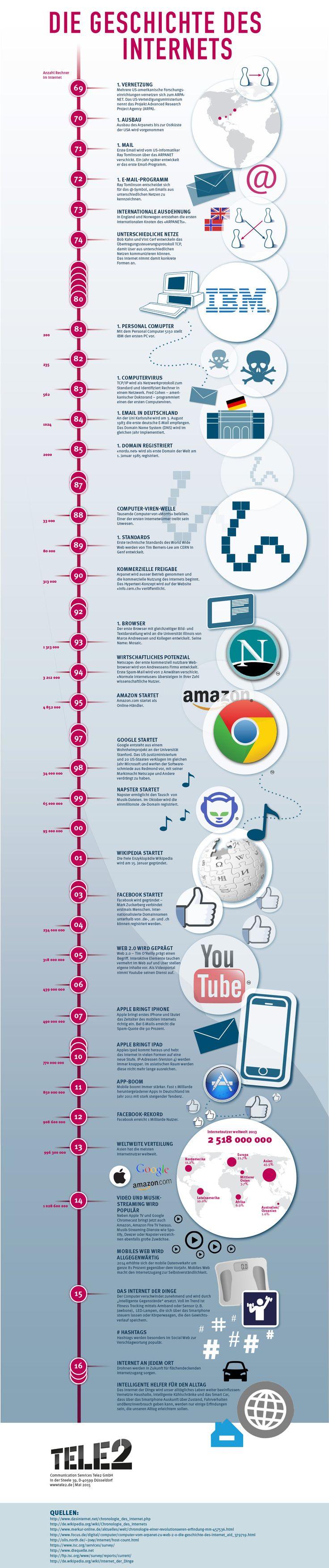 Die Geschichte des Internets reicht länger zurück als Viele denken. Tele2 zeigt die Entwicklung des Internets grafisch auf einer Zeitachse.