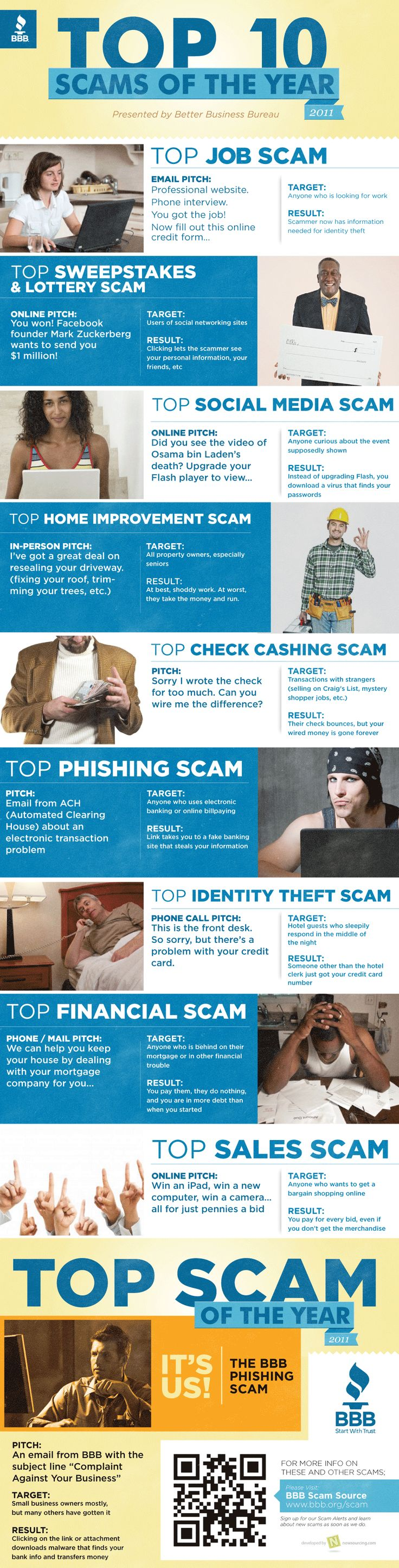 BBB Top 10 scams of 2011: Top 10, Tops, Year Infographic, Business Bureau, 10 Scams, Top10, Infographics