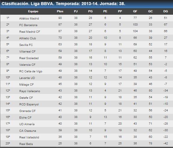 83a Lliga: 2013-14. Campió: Atlético de Madrid (10a). Barça: 2n. Palmarès: Real Madrid 32 / FC Barcelona 22 / Atlético de Madrid 10 / Athletic Club 8 / Valencia 6 / Real Sociedad 2 / Real Betis 1 / Sevilla 1 / RC Deportivo 1