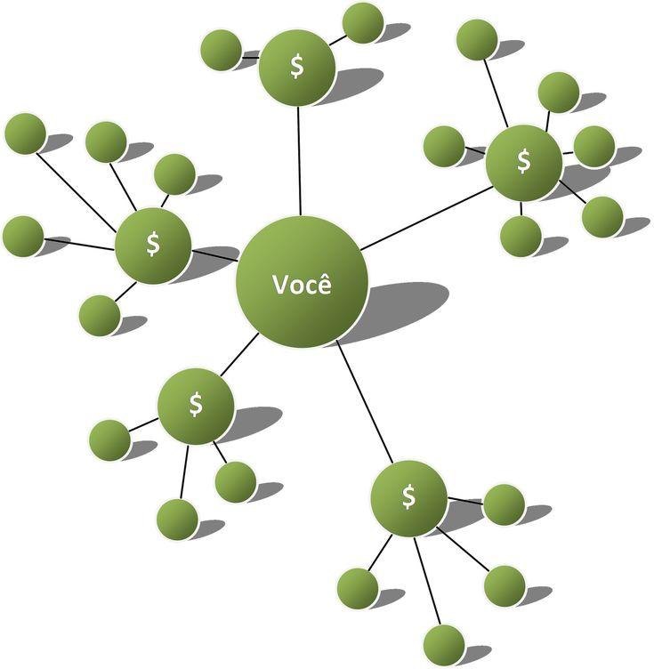 Neste artigo a minha missão é mostrar-lhe como construir sua equipe rápido em qualquer programa de MMN que você decidir participar.