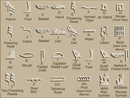 Egyptian hieroglyphs and their meanings