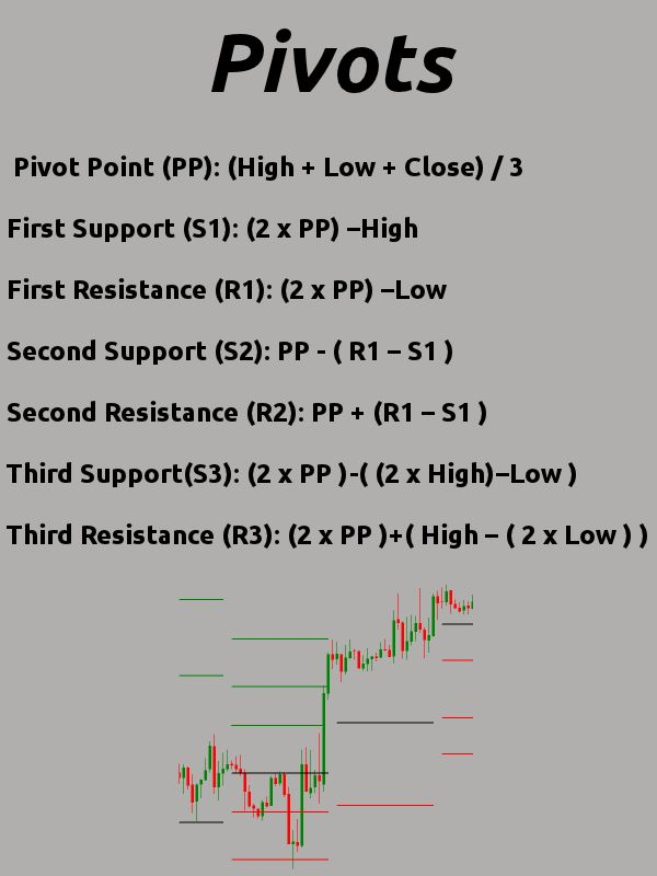 Using Pivots as a technical analysis tool