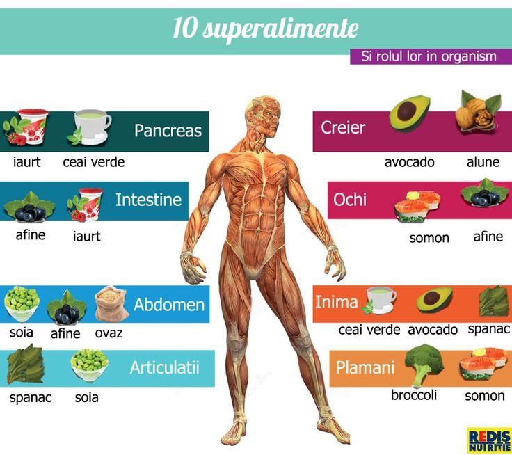 10 superalimente