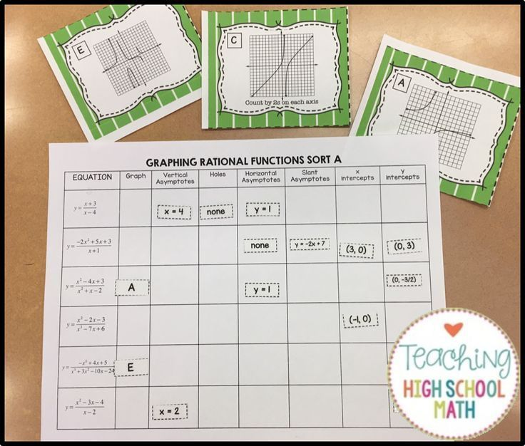Graphing Rational Equations Card Sort