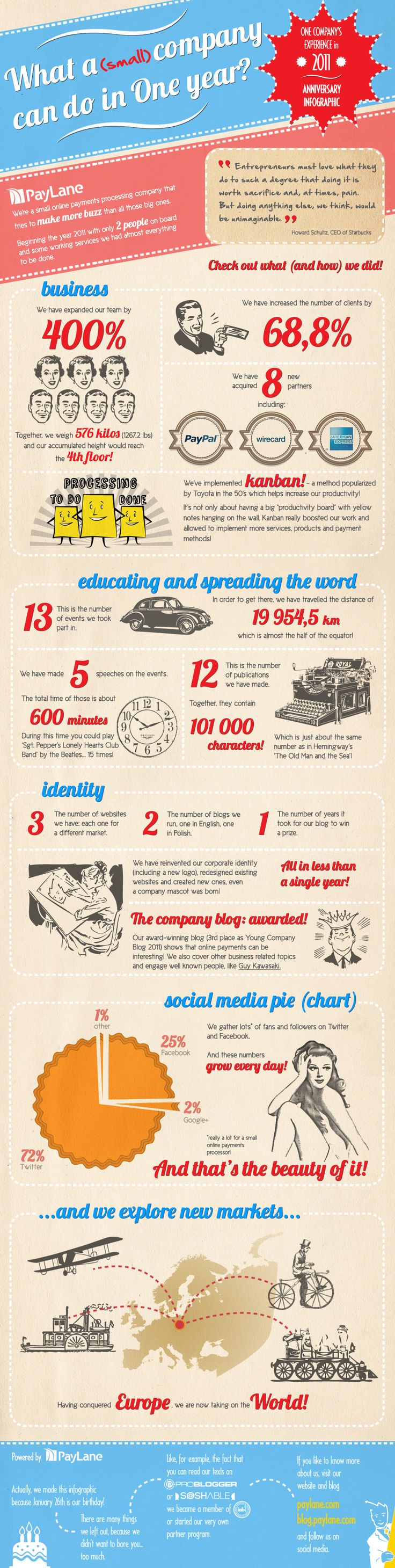 Infographic: What a Small Company Can Do In One Year