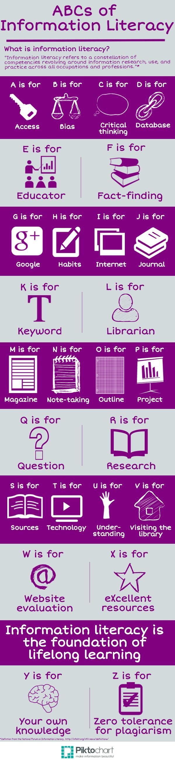 The ABCs of Information Literacy Infographic | e-Learning Infographics