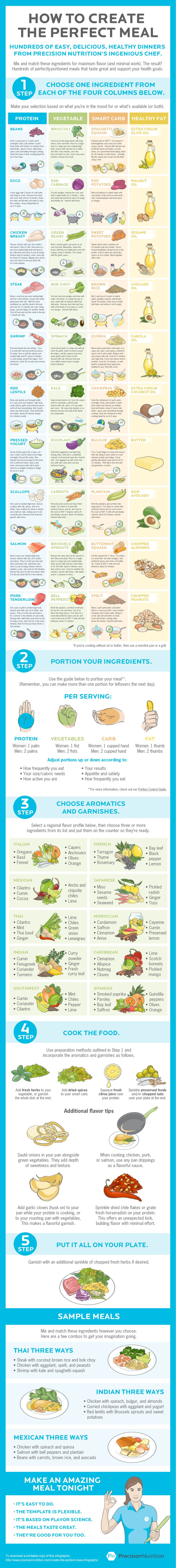 Create the perfect meal with this simple 5-step guide: http://www.precisionnutrition.com/create-the-perfect-meal-infographic