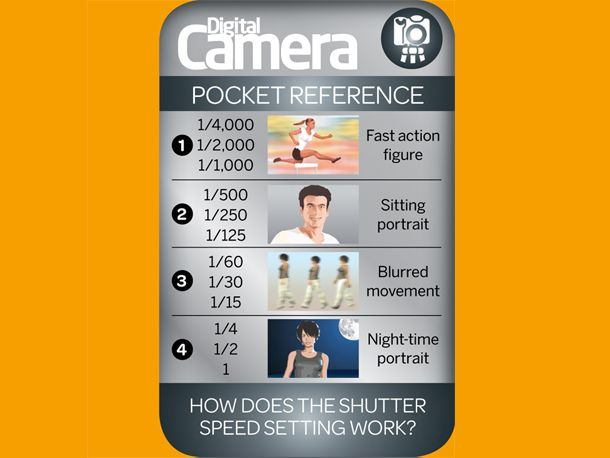 How does the shutter speed setting work on your digital camera? The shutter is a mechanical part in your camera that opens and closes in a set time. Shutter speed is measured in seconds and fractions of seconds.