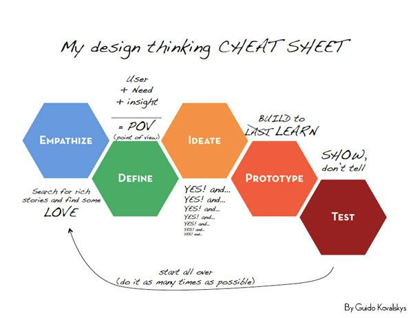 "d.school Fellow Guido Kovalskys presents his design thinking ""cheat sheet"". (d.school, Guido Kovalskys)"