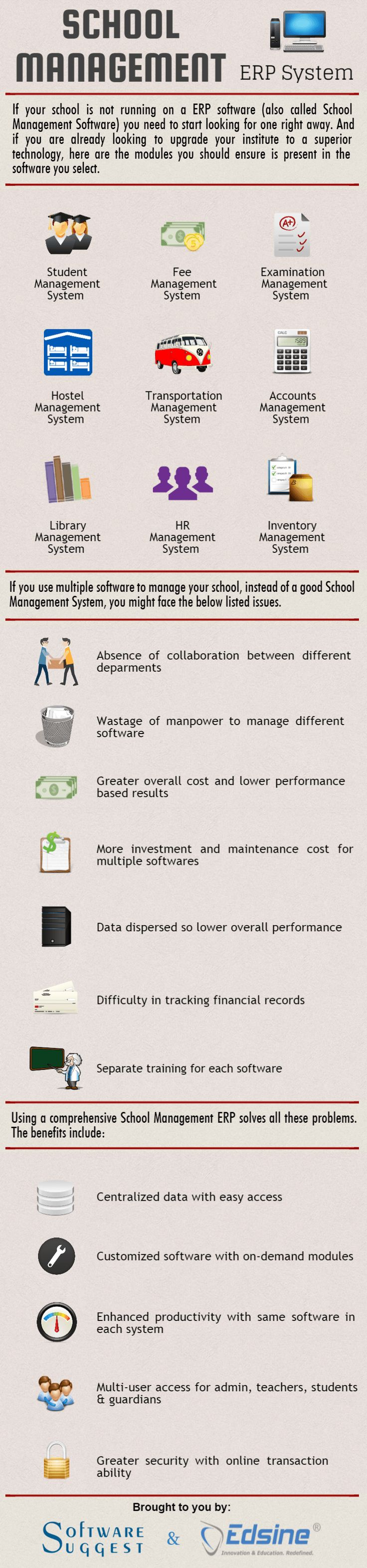 And selecting the right #school management #software is as important as selecting one. Here is an #infographic made by our School Management Software Analyst to help you select the right solution.