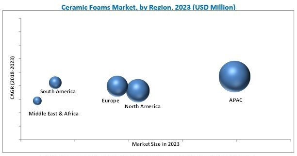 Increasing Use of Ceramic Foams in Metal Casting Application