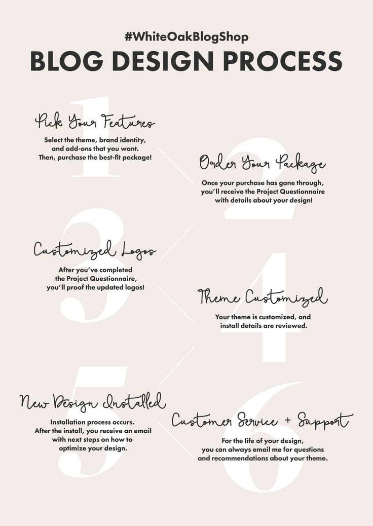 Quick and easy process for ordering a beautiful blog design that is custom to your brand