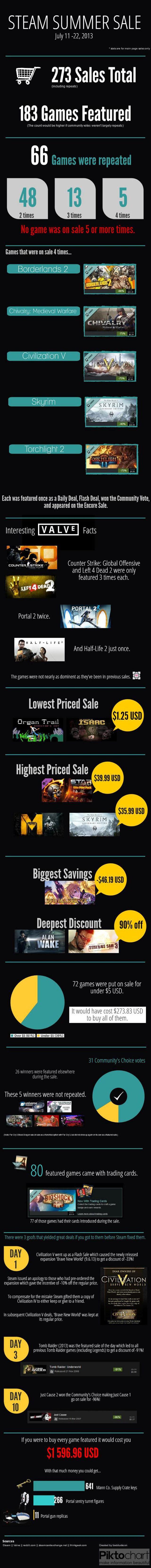 Steam summer sale statistics | Created in #free @Piktochart #Infographic Editor at www.piktochart.com