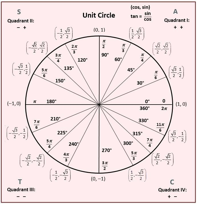 14 best Calculus Trig images on Pinterest Precalculus, The unit - unit circle chart