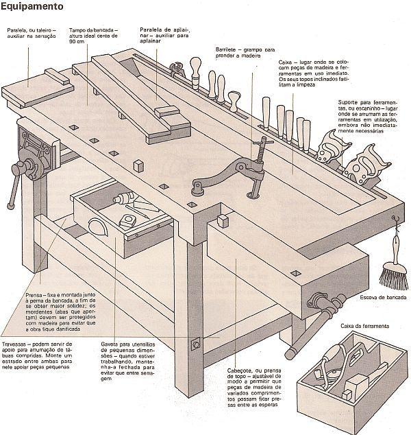 Técnicas de marcenaria: Bancada para marceneiro