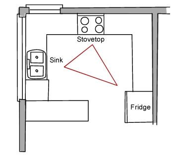 The kitchen work triangle - often just referred to as 'the kitchen triangle'  -
