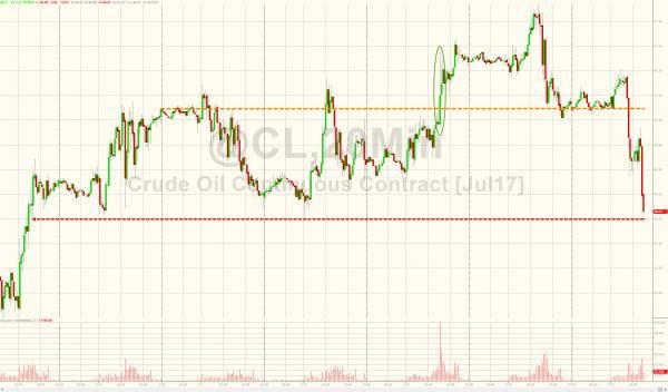 WTI Tumbles Towards $45 Handle After Tanker-Tracker Signals OPEC Supply At 2017 Highs http://betiforexcom.livejournal.com/26584479.html  Despite the 'bullish' inventory data (and demand), WTI Crude just sank towards a $45 handle - red on the week - as tanker-tracking firm Petro-Logistics signals OPEC crude supply rising again this month will be the highest this year (along with US shale output at record highs).As Bloomberg notes, supply from OPEC members is set toexceed 33 million barrels a…