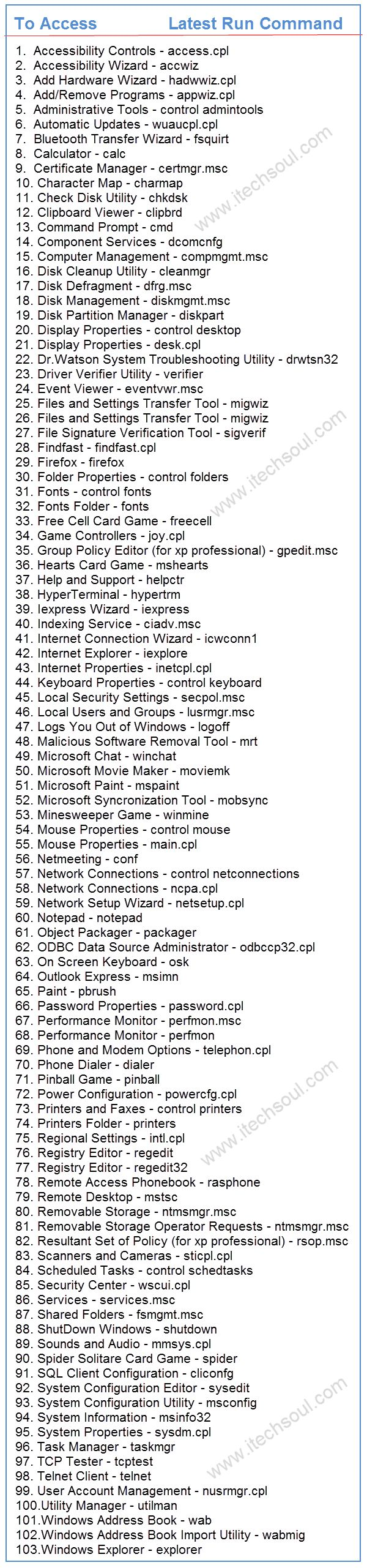 Useful And Latest Run Commands 2014 For All Microsoft Windows