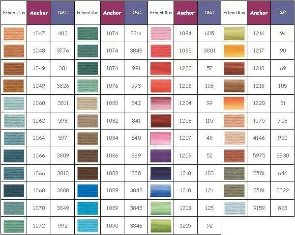 13 best floss conversion charts images on pinterest for Tableau de conversion