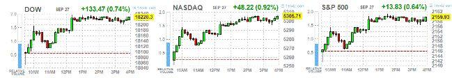 Вторник: итоги дня на фондовых площадках США http://krok-forex.ru/news/?adv_id=10096 анализ фондового рынка Основные фондовые индексы Уолл-стрит выросли впервые раз за три дня, благодаря повышению технологического сектора, но слабость цен на нефть ограничила рост. Технологический сектор S&P500 вырос на 1,0% и дал самый большой толчок базовому индексу на фоне роста акций Alphabet (GOOG) и Amazon.com (AMZN).  Кроме того, стало известно, что в США цены на односемейное жилье выросли немного…