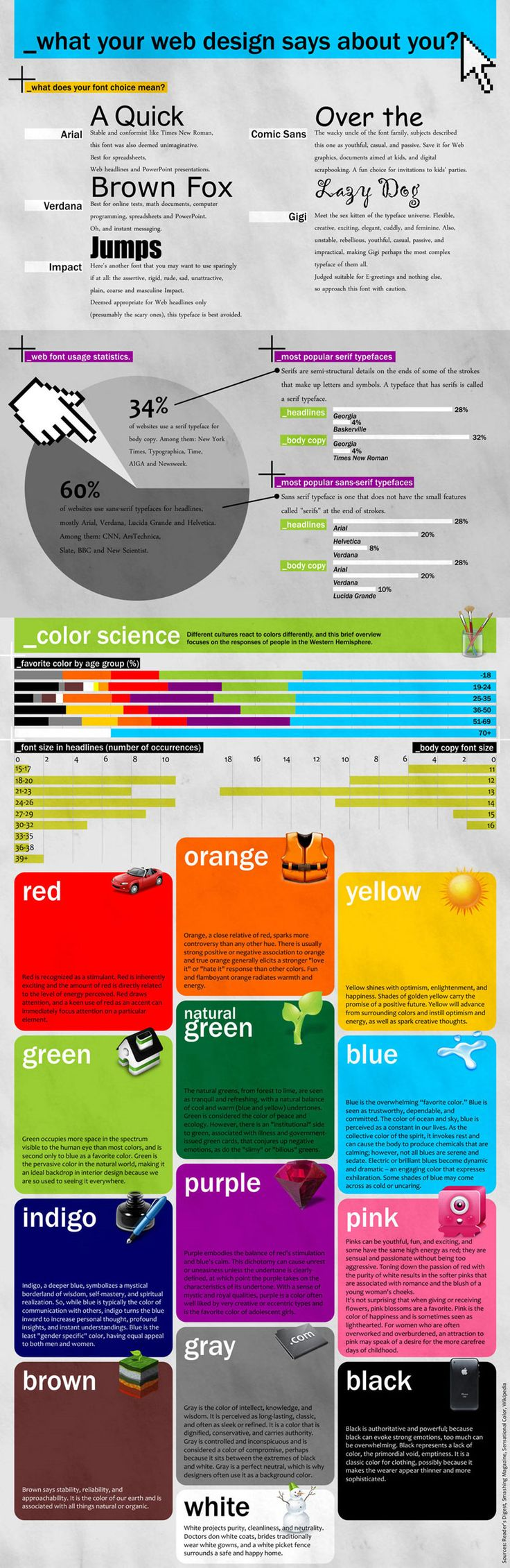 [Infographic]  What Your Web Design Says About You.  Color chart to help you choose colors according to the emotion you wish to convey.  Font tips - choose the right font for th right job.