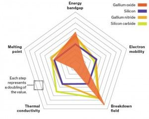#Galliumoxide   #NewAlternative   #Silicon   Researchers at Flosfia, a start-up in Kyoto introduces a new semiconductor material gallium oxide with improved heat conductivity. It is the best alternative to silicon. Check out how to make this material by clicking below:  http://analyseameter.com/2016/03/gallium-oxide-semiconductor-material-improved-heat-conductivity.html