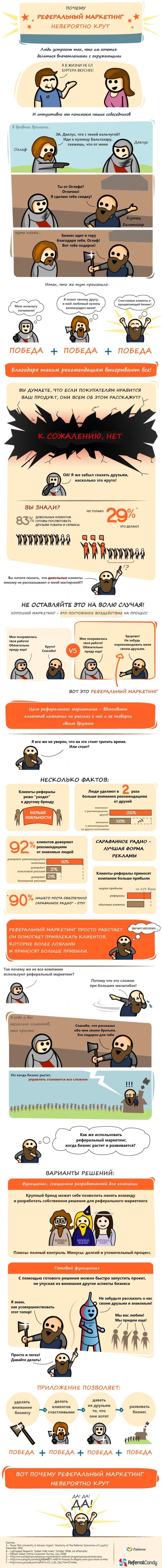 Инфографика: все о реферальном маркетинге