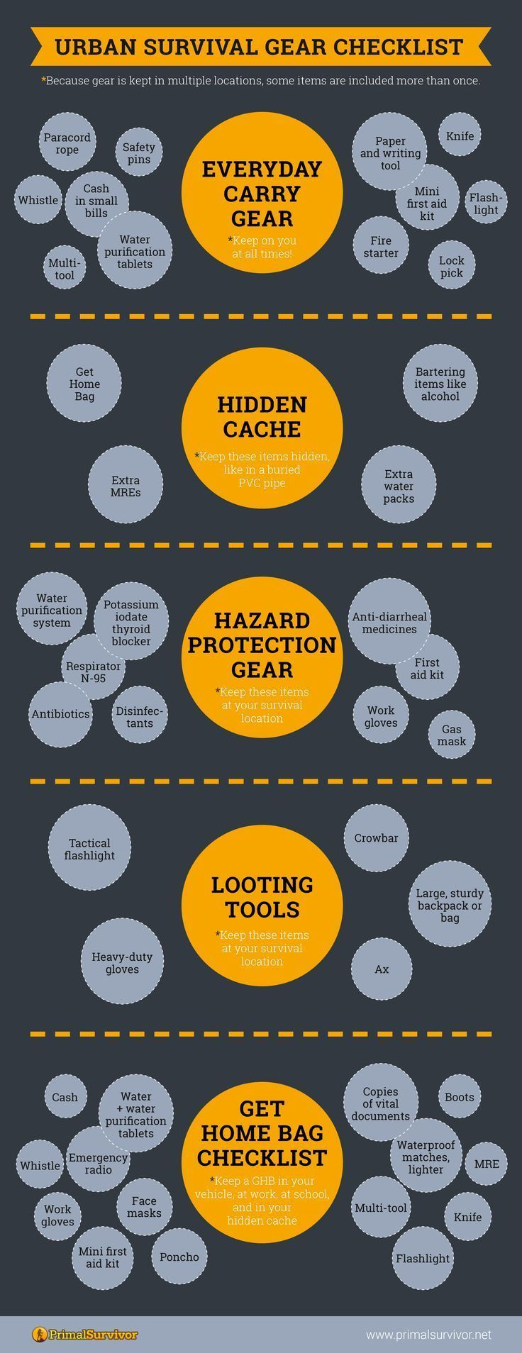 Urban Survival Gear Checklist #urbansurvival #emergencypreparedness #shtf #survivalgear