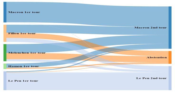 Sondages pour le second tour de la présidentielle 2017: Ce graphe dit tout des reports de voix sur Macron et Le Pen
