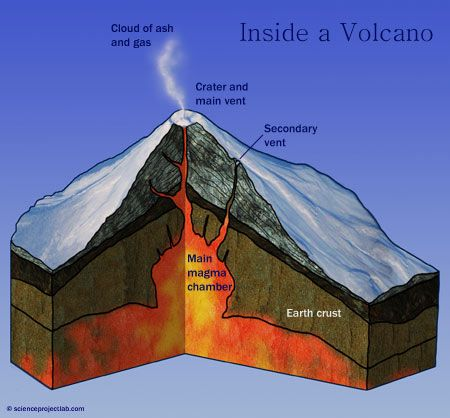 Volcano crossection scheme